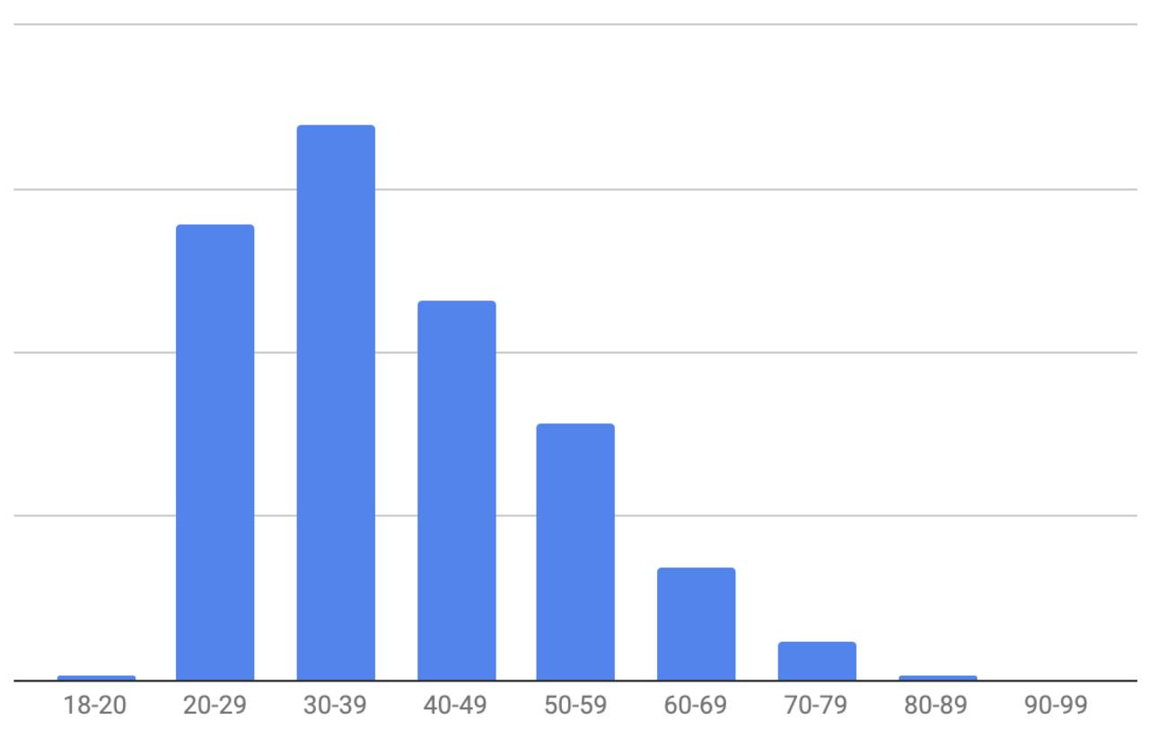 Forbrukerens aldersdiagram